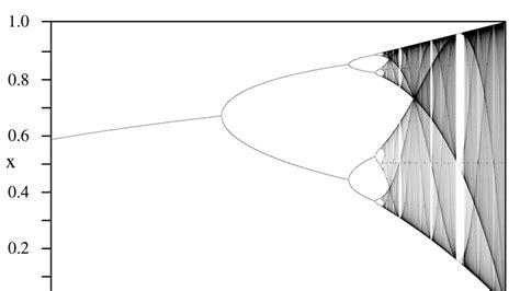 Logistische Abbildung mit Iterierten Xn