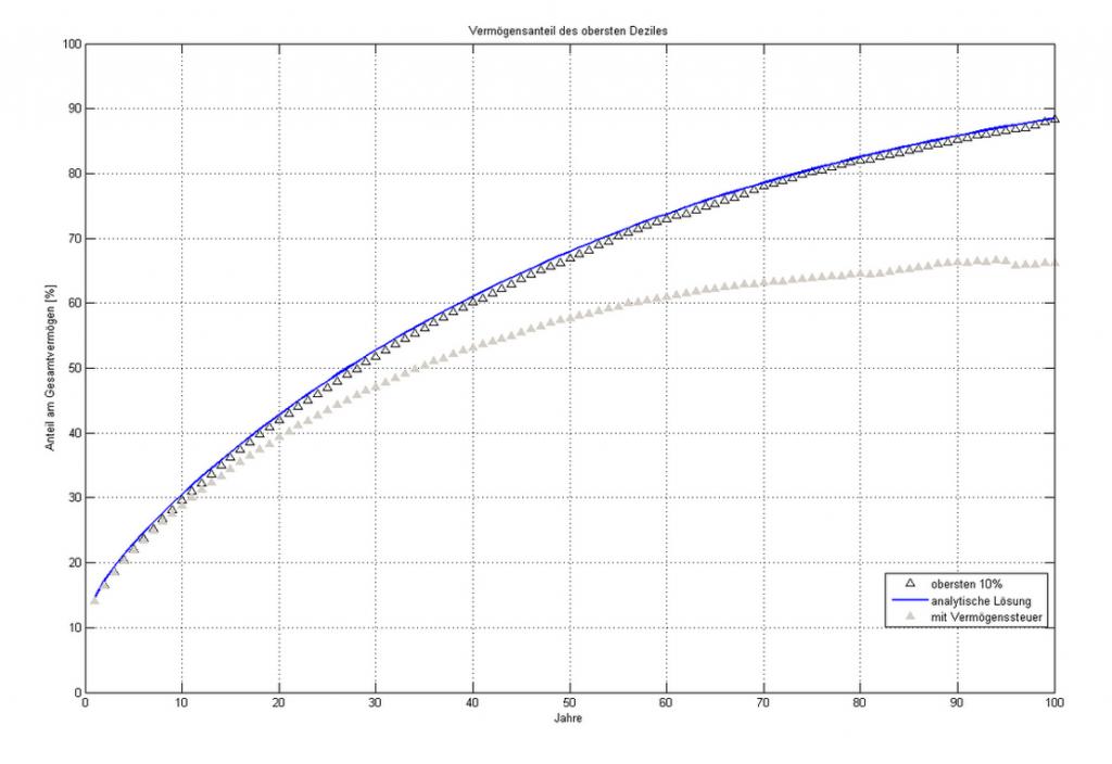 Bild - Zeitabhängiges Verteilungverhältnis in eurem Geldsystem.