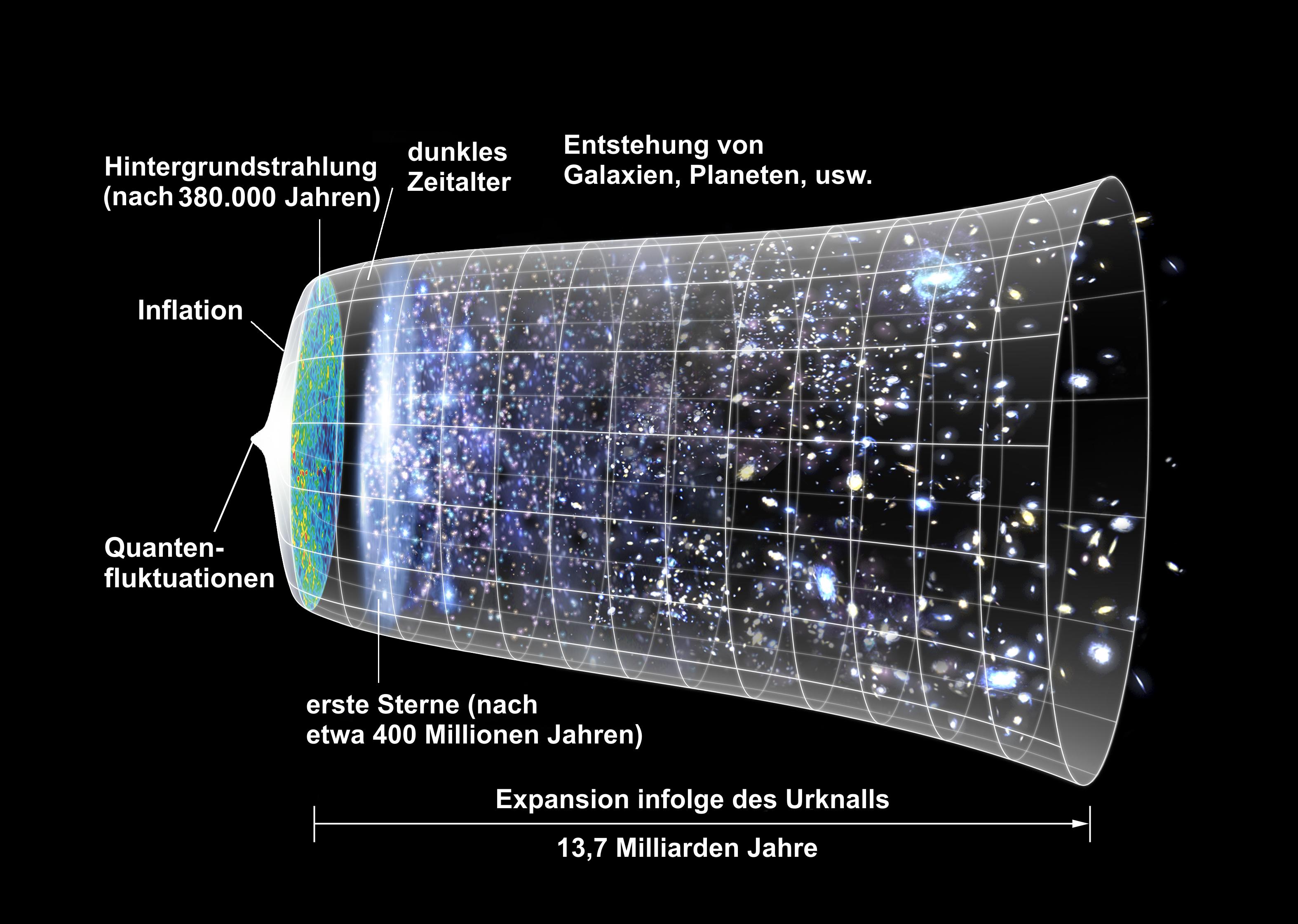 Expansion des Universums