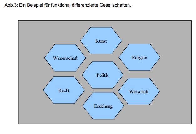 Bild - Übersicht über die Weltgesellschaft und ihrer funktionell ausdifferenzierten sozialen Systemen. Beispiele: Kunst, Religion, Politik, Wirtschaft etc.