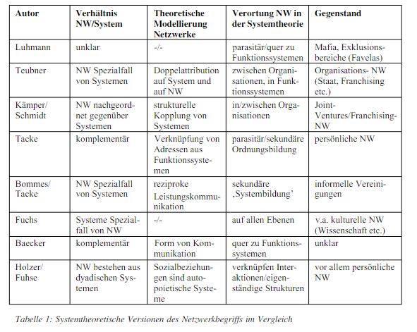 Komplizierte Tabelle die Auskunft gibt welche Theoretiker* was über das Verhältnis zwischen Netzwerk und System sagen.