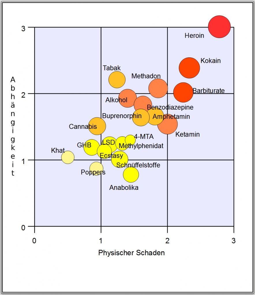 Eine Grafik die Suchtmittel/Substanzen in Relation ihres Suchtpotentials und ihrem physischen Schaden setzt. Z.B. Heroin, Kokain und Barbiturate erzeugen hohe Abhängigkeit bei gleichzeitig hohem Schaden. Cannabis, LSD und Ecstasy sind im Vergleich dazu eher harmlos. (Die Dosis macht immer erst das Gift.)