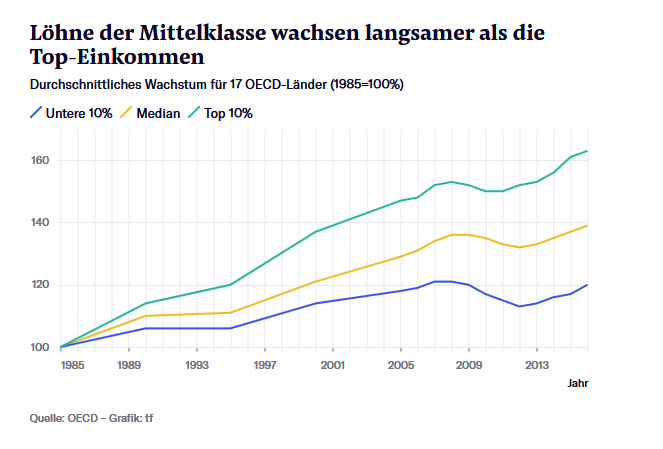 Unterschied_bei_den_Einkommenszuwaechsen