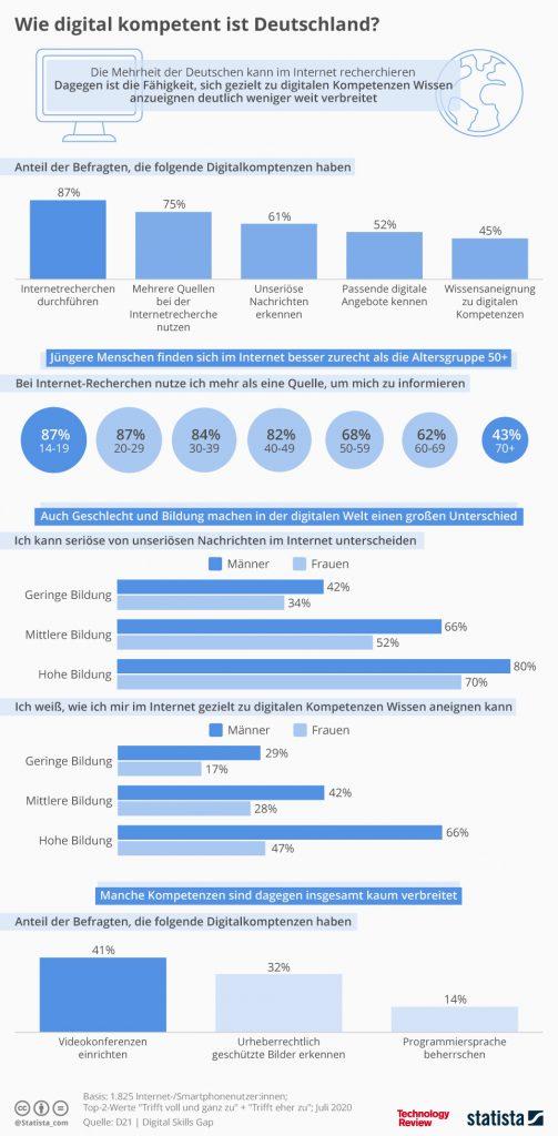 Verteilung digitaler Kompetenzen in Deutschland